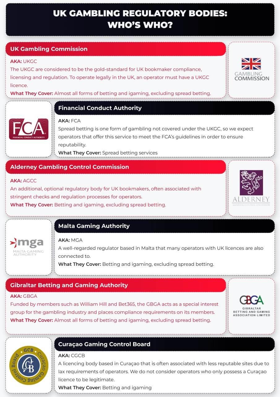 Gambling licences and regulatory bodies UK