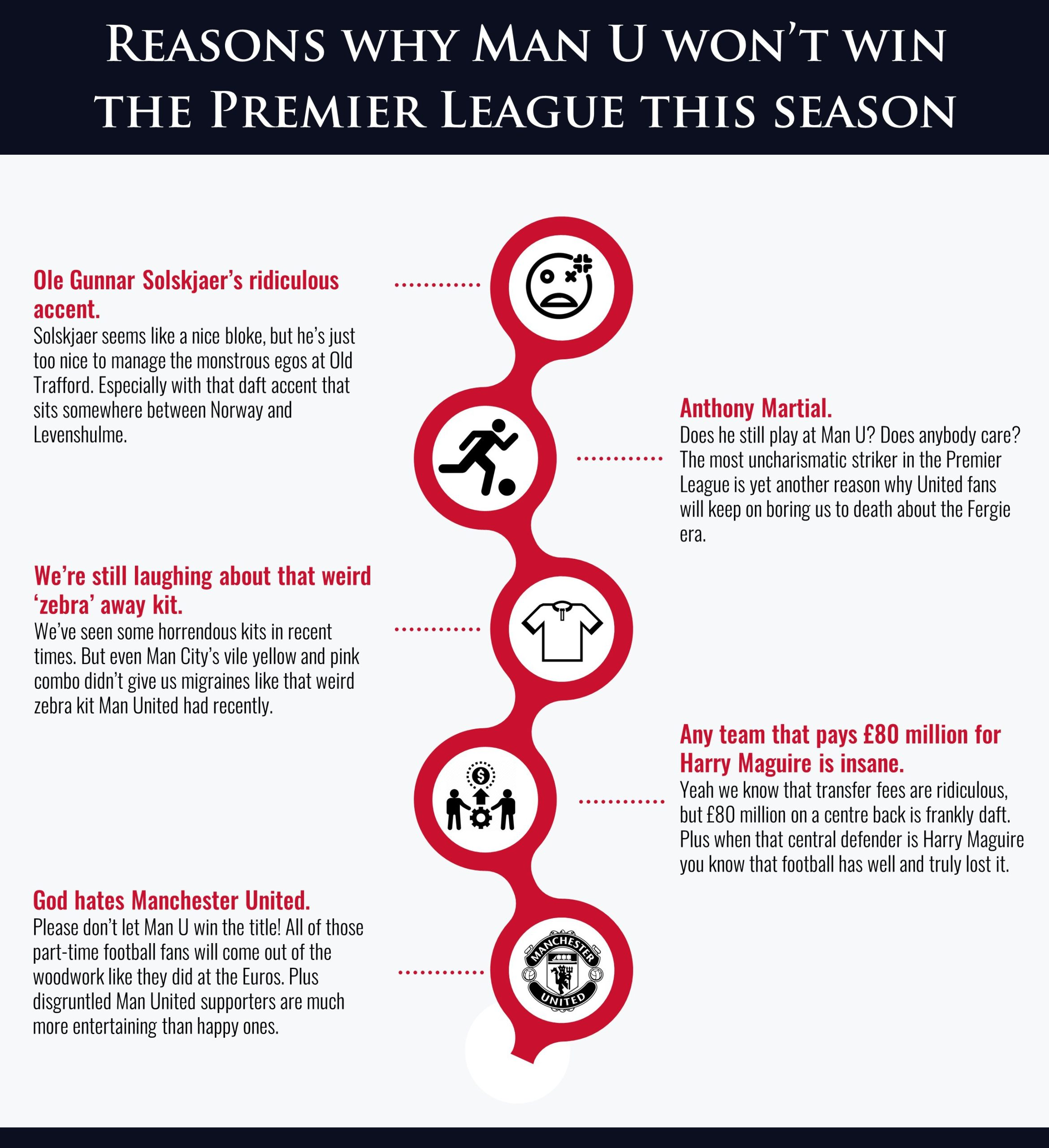 reasons man u won't win the league